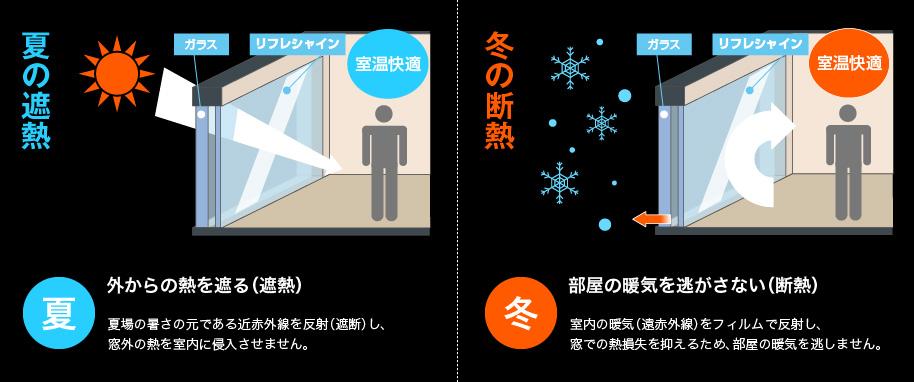 窓際の冬季の断熱